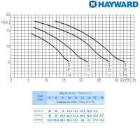 Насос Hayward HCP09101E BCD100/KNG100 (220V, 1HP)