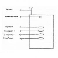 Пульт управления AquaViva RC-1800 к фонарям PAR56