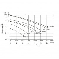 Насос AquaViva MD50M однофазный (MD50M)