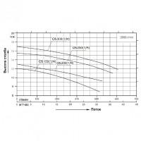Насос AquaViva LX LP200M/OS200M 27 м³/ч (2HP, 220В)