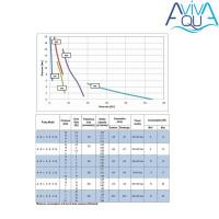 Дозирующий насос AquaViva универсальный 10 л/ч (AKL800NHP0003) с ручн. регулир.