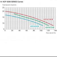 Насос Hayward HCP421003E (380/700V, 10HP)