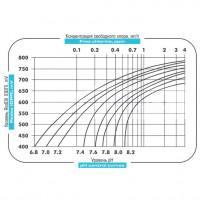 Дозирующий насос Emec Cl 8 л/ч c ручной регулировкой (KCLPLUS0808FP)