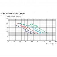 Насос Hayward HCP40753E1 (380V, 7,5HP)