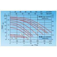 Насос AquaViva LX SWPB100M 11.5 м³/ч (1HP, 220В)