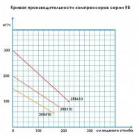 Компрессор Aquant 2RB-410