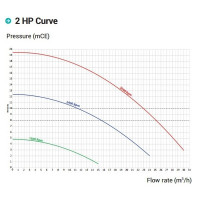 Насос Hayward RS II RS301620VSTD (220В, 25 м³/час, 2HP), с пер. скор.