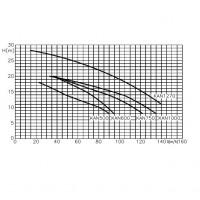 Насос Fiberpool KAN 1270 T2.B (137 м³/ч, 380В)