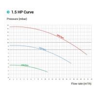 Насос Hayward RS II RS3016VSTD (220В, 19.5 м³/час, 1.5HP), с пер. скор.