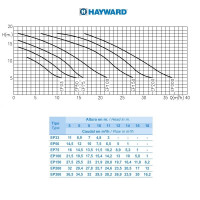 Насос Hayward SP2530XE301 EP300 (220V, 3HP)