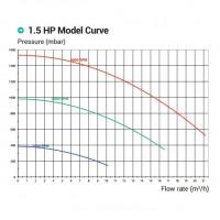 Насос Hayward Max-Flo XL SP2315VSTD (220В, 18.2 м³/час, 1.5HP), с пер. скор.