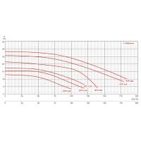 Насос AquaViva BQP-5.5 трехфазный