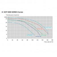 Насос Hayward HCP501503E1 KRF1510T2.B (380/700V, 15HP)