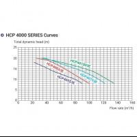 Насос Hayward HCP40553E1 (380/700V, 5,5HP)